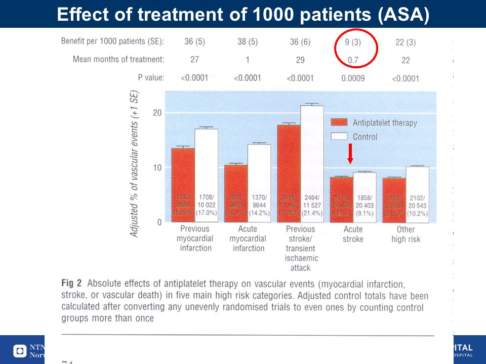 36 Effect of treatment of 1000 patients (ASA)