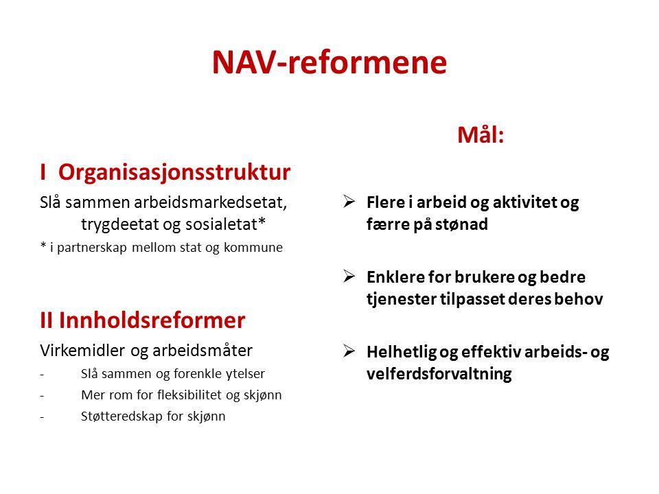 NAV-reformene I Organisasjonsstruktur Slå sammen arbeidsmarkedsetat, trygdeetat og sosialetat* * i partnerskap mellom stat og kommune II Innholdsreformer Virkemidler og arbeidsmåter -Slå sammen og forenkle ytelser -Mer rom for fleksibilitet og skjønn -Støtteredskap for skjønn Mål:  Flere i arbeid og aktivitet og færre på stønad  Enklere for brukere og bedre tjenester tilpasset deres behov  Helhetlig og effektiv arbeids- og velferdsforvaltning