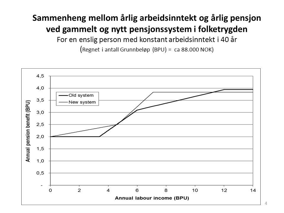 Sammenheng mellom årlig arbeidsinntekt og årlig pensjon ved gammelt og nytt pensjonssystem i folketrygden For en enslig person med konstant arbeidsinntekt i 40 år ( Regnet i antall Grunnbeløp (BPU) = ca 88.000 NOK) 4
