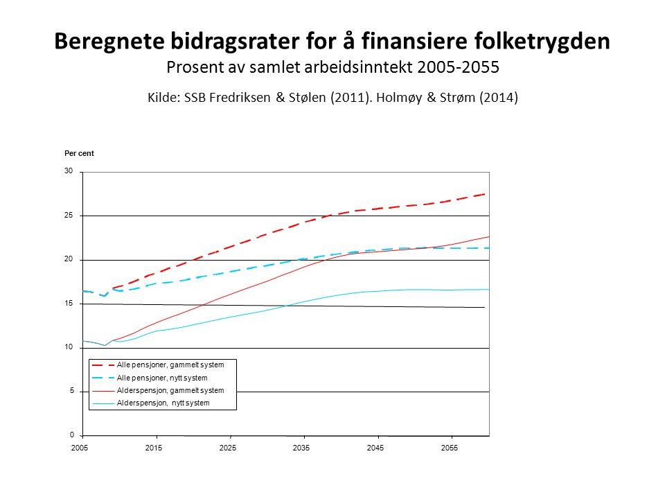 Beregnete bidragsrater for å finansiere folketrygden Prosent av samlet arbeidsinntekt 2005-2055 Kilde: SSB Fredriksen & Stølen (2011).