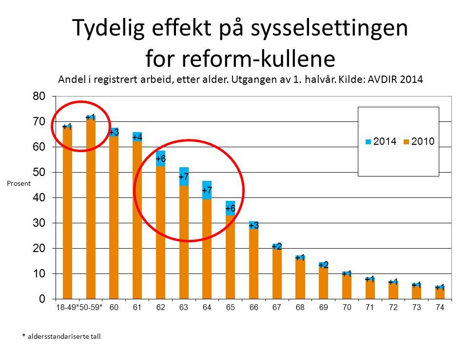 Tydelig effekt på sysselsettingen for reform-kullene Prosent * aldersstandariserte tall Andel i registrert arbeid, etter alder.