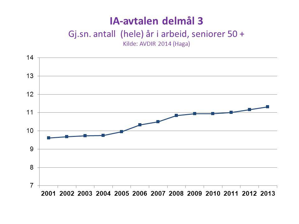 IA-avtalen delmål 3 Gj.sn. antall (hele) år i arbeid, seniorer 50 + Kilde: AVDIR 2014 (Haga)