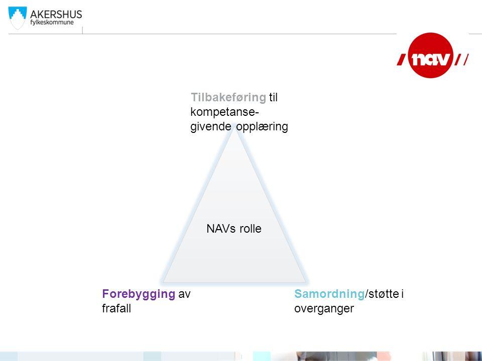 NAVs rolle Tilbakeføring til kompetanse- givende opplæring Samordning/støtte i overganger Forebygging av frafall