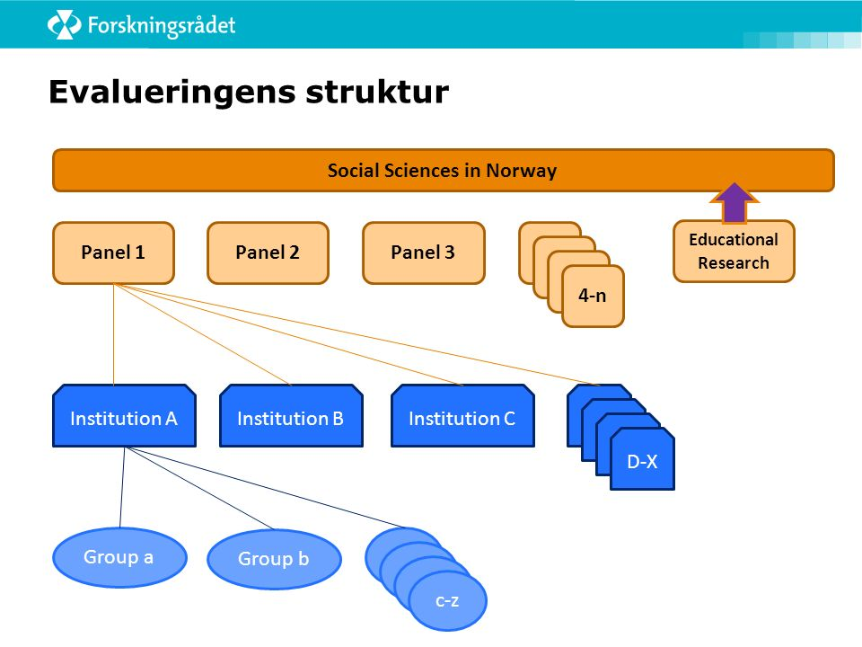 Evalueringens struktur Social Sciences in Norway Panel 1Panel 2Panel 3 Educational Research 4 4 4 4-n Institution AInstitution BInstitution C D-X Grou