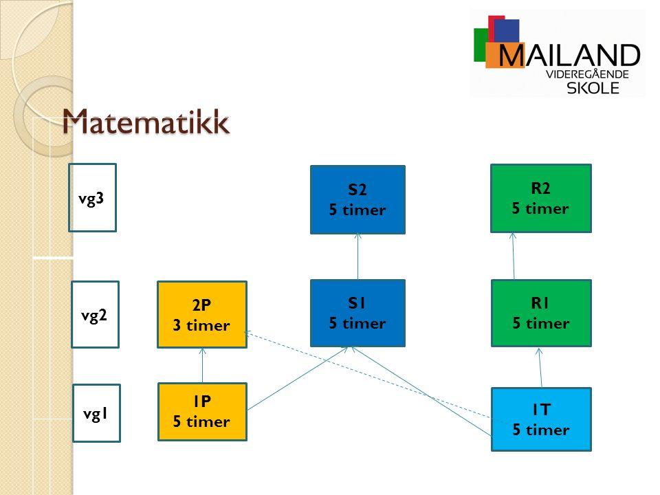 Matematikk 1P 5 timer 1T 5 timer 2P 3 timer S1 5 timer R1 5 timer S2 5 timer R2 5 timer vg1 vg2 vg3