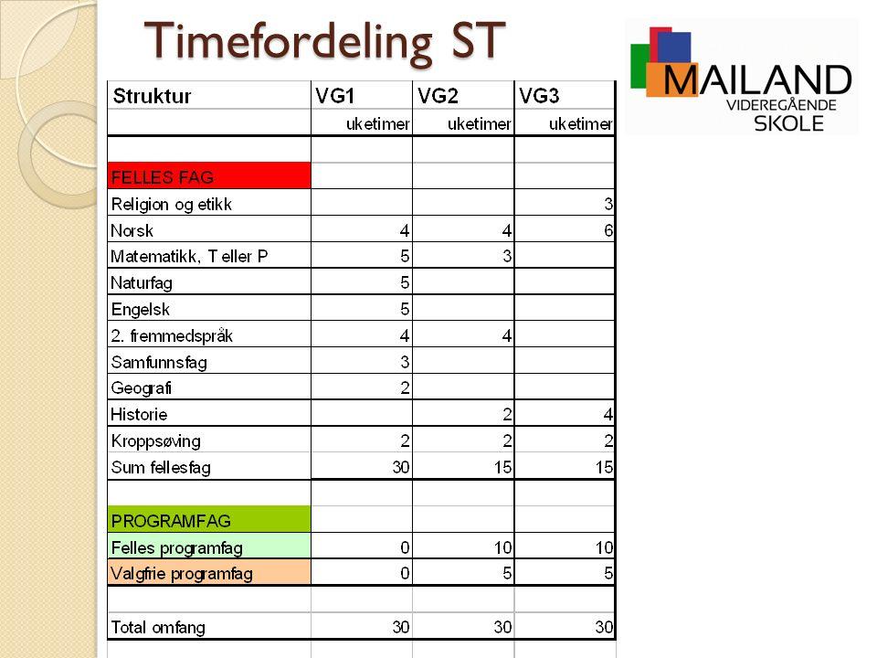 Timefordeling ST