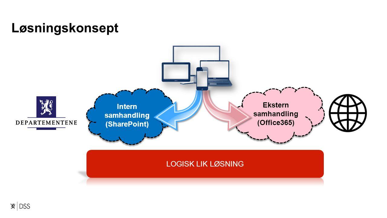 Løsningskonsept Ekstern samhandling (Office365) Ekstern samhandling (Office365) Intern samhandling (SharePoint) Intern samhandling (SharePoint)