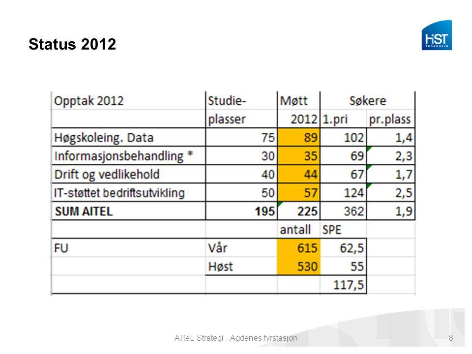 Status 2012 AITeL Strategi - Agdenes fyrstasjon8