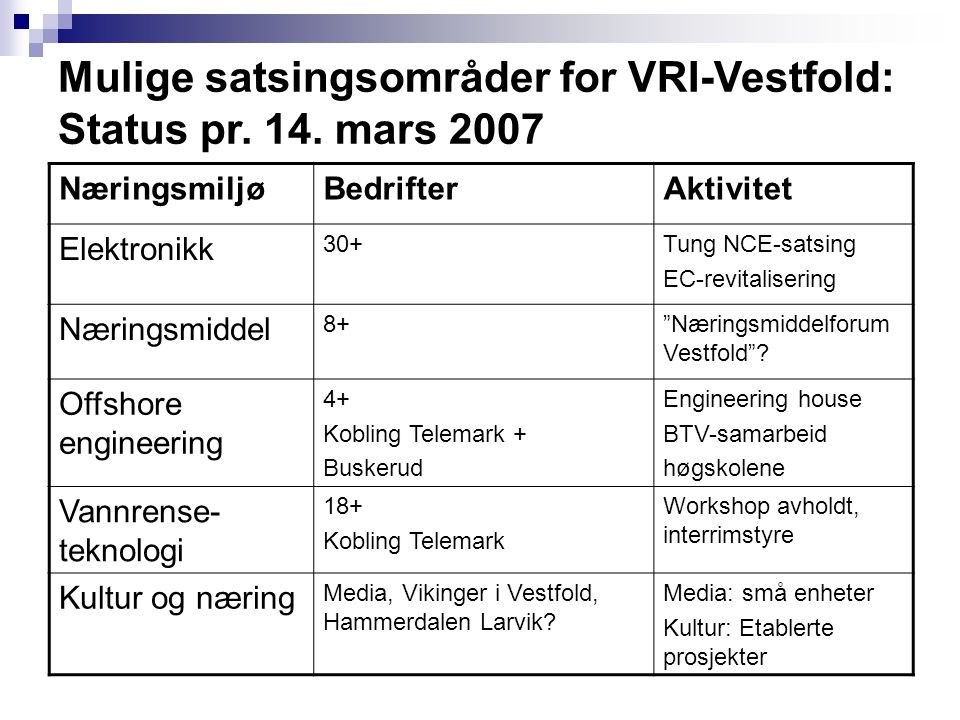 Mulige satsingsområder for VRI-Vestfold: Status pr. 14. mars 2007 NæringsmiljøBedrifterAktivitet Elektronikk 30+Tung NCE-satsing EC-revitalisering Nær