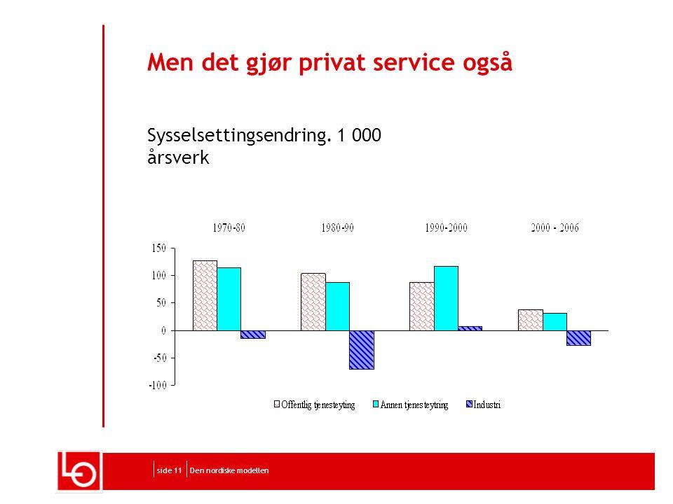 Den nordiske modellenside 11 Men det gjør privat service også Sysselsettingsendring. 1 000 årsverk