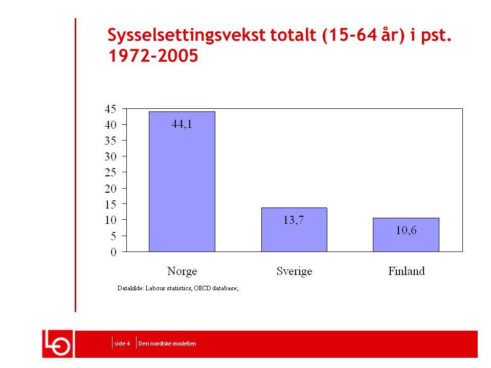 Den nordiske modellenside 4 Sysselsettingsvekst totalt (15-64 år) i pst. 1972-2005