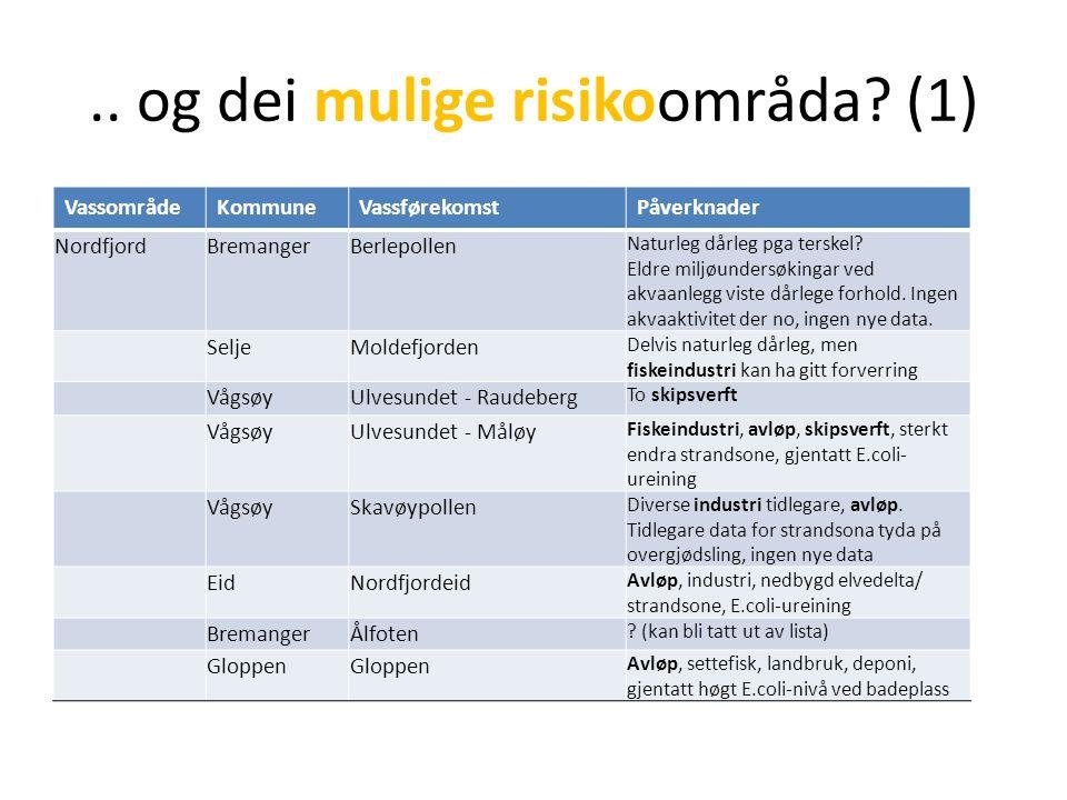 .. og dei mulige risikoområda? (1) VassområdeKommuneVassførekomstPåverknader NordfjordBremangerBerlepollen Naturleg dårleg pga terskel? Eldre miljøund