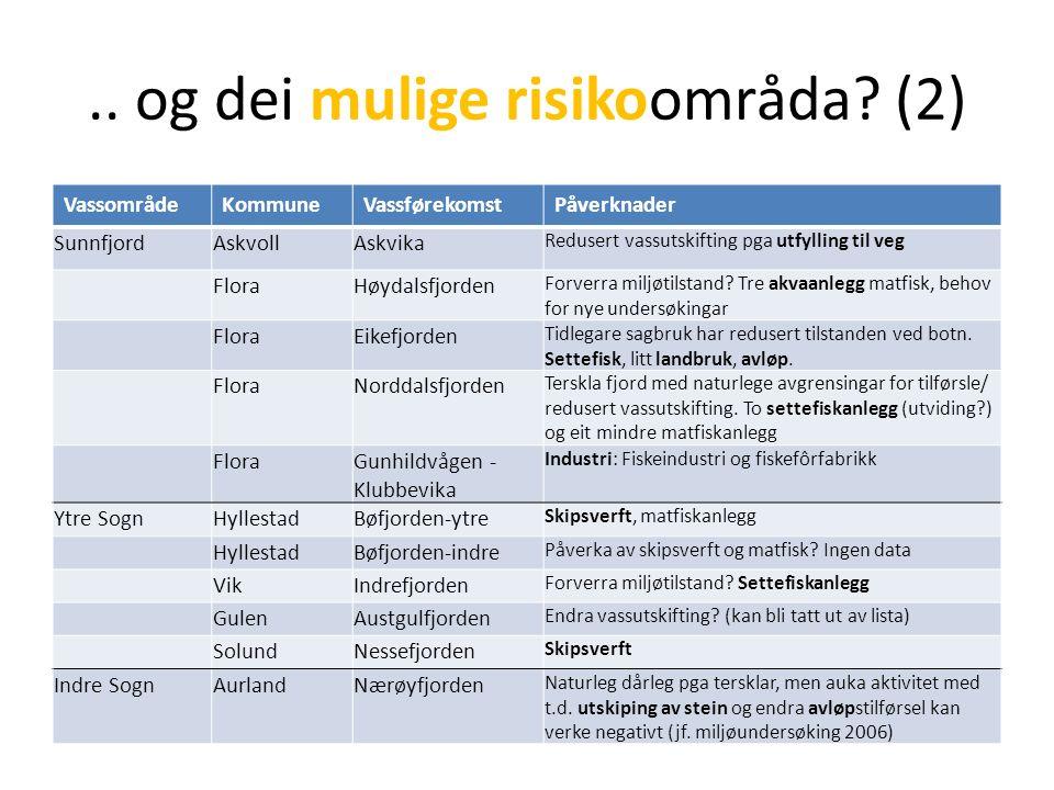.. og dei mulige risikoområda? (2) VassområdeKommuneVassførekomstPåverknader SunnfjordAskvollAskvika Redusert vassutskifting pga utfylling til veg Flo