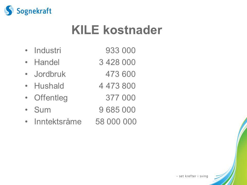 KILE kostnader Industri 933 000 Handel3 428 000 Jordbruk 473 600 Hushald4 473 800 Offentleg 377 000 Sum9 685 000 Inntektsråme 58 000 000