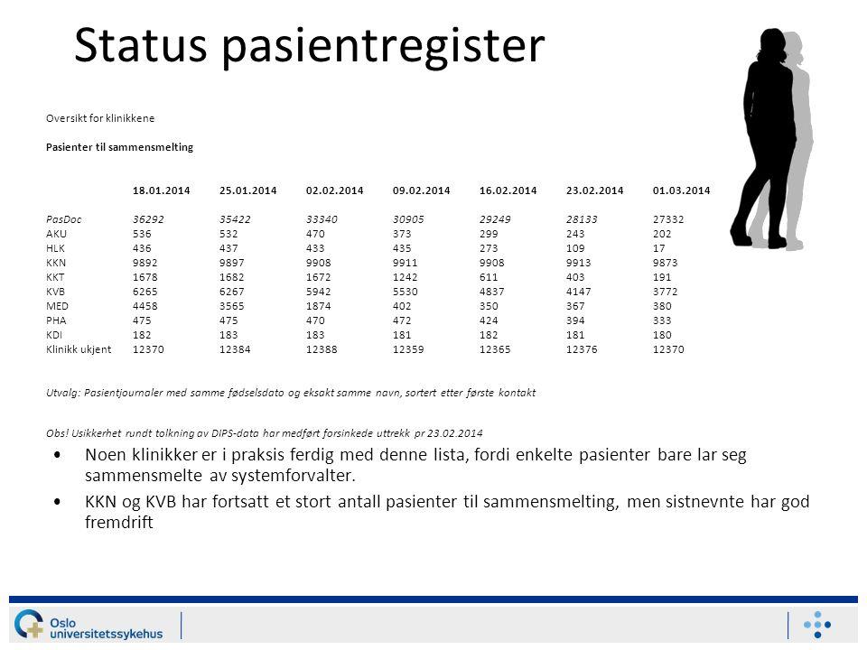 Status pasientregister Noen klinikker er i praksis ferdig med denne lista, fordi enkelte pasienter bare lar seg sammensmelte av systemforvalter. KKN o