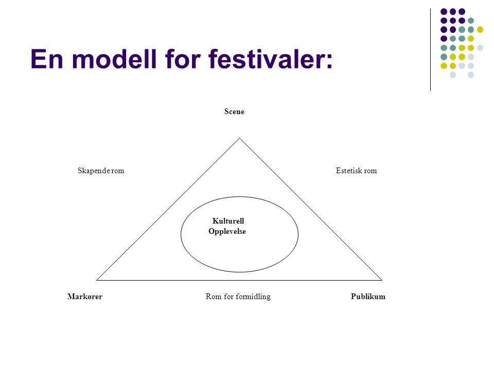 En modell for festivaler: Kulturell Opplevelse Skapende rom Estetisk rom Rom for formidling Scene Publikum Markører