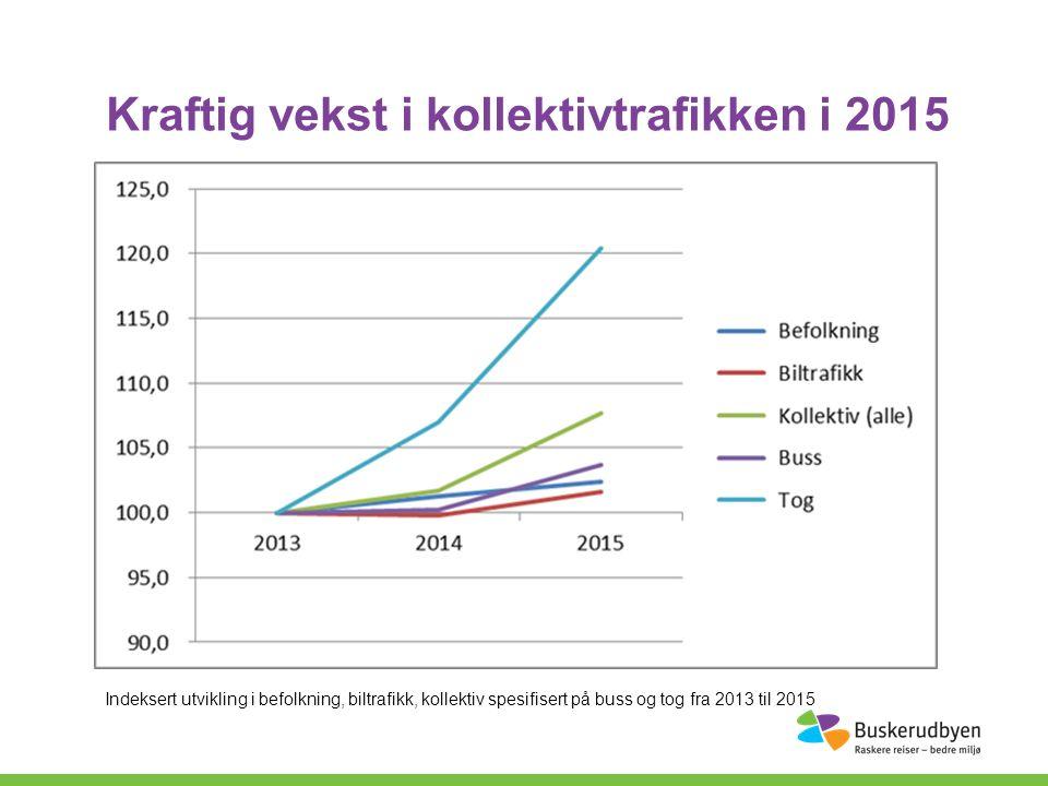 Kraftig vekst i kollektivtrafikken i 2015 Indeksert utvikling i befolkning, biltrafikk, kollektiv spesifisert på buss og tog fra 2013 til 2015