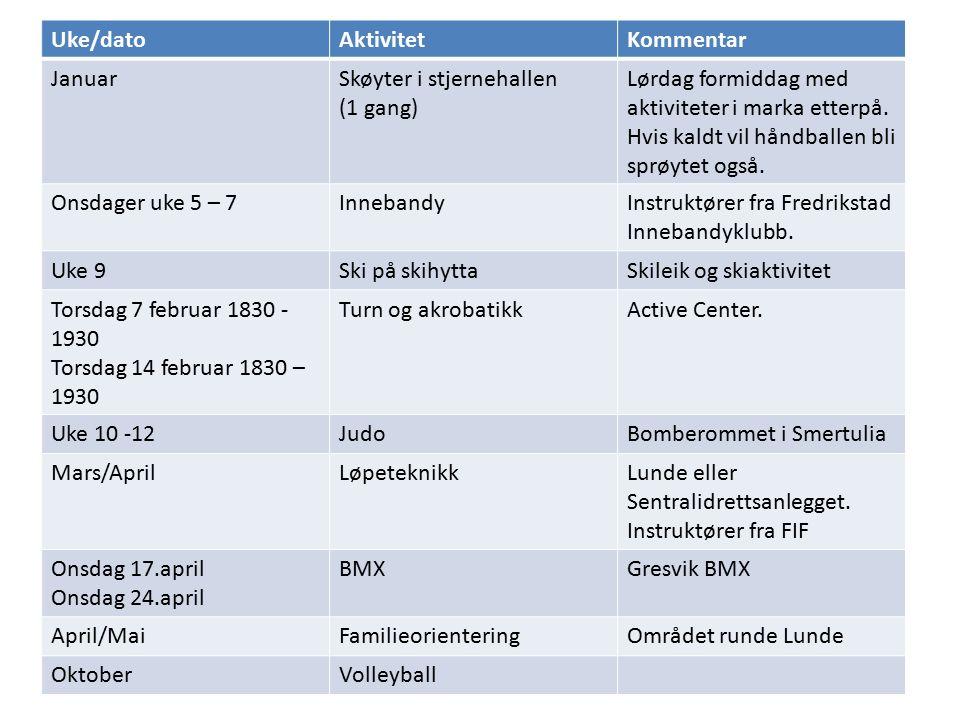 Idrettsskoleplan for 2003 Uke/datoAktivitetKommentar JanuarSkøyter i stjernehallen (1 gang) Lørdag formiddag med aktiviteter i marka etterpå. Hvis kal