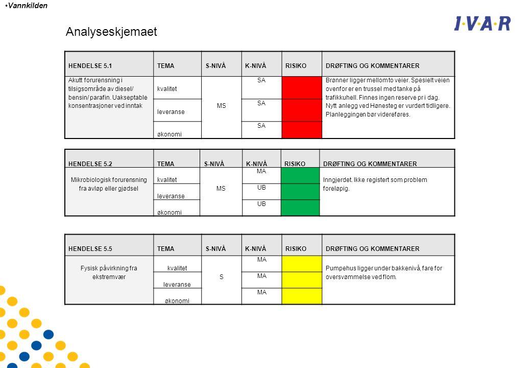 HENDELSE 5.1TEMAS-NIVÅK-NIVÅRISIKODRØFTING OG KOMMENTARER Akutt forurensning i tilsigsområde av diesel/ bensin/ parafin.