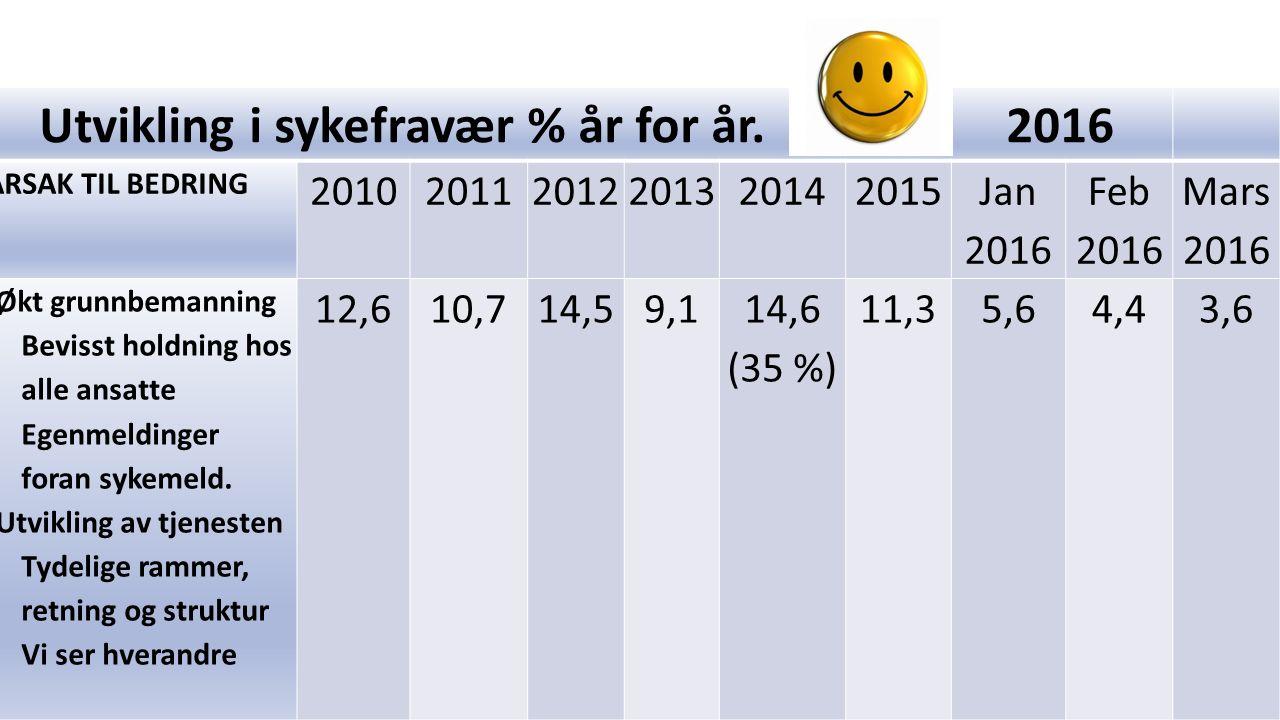 Utvikling i sykefravær % år for år. 2016 ÅRSAK TIL BEDRING 201020112012201320142015 Jan 2016 Feb 2016 Mars 2016 -Økt grunnbemanning -Bevisst holdning