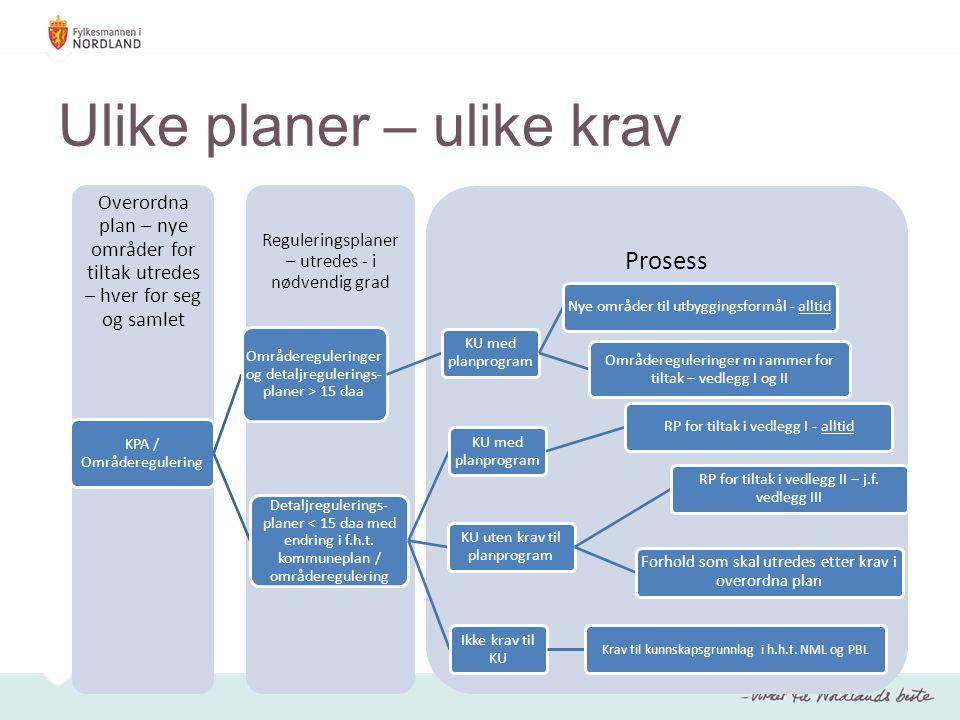 Ulike planer – ulike krav Prosess Reguleringsplaner – utredes - i nødvendig grad Overordna plan – nye områder for tiltak utredes – hver for seg og samlet KPA / Områderegulering Områdereguleringer og detaljregulerings- planer > 15 daa KU med planprogram Nye områder til utbyggingsformål - alltid Områdereguleringer m rammer for tiltak – vedlegg I og II Detaljregulerings- planer < 15 daa med endring i f.h.t.