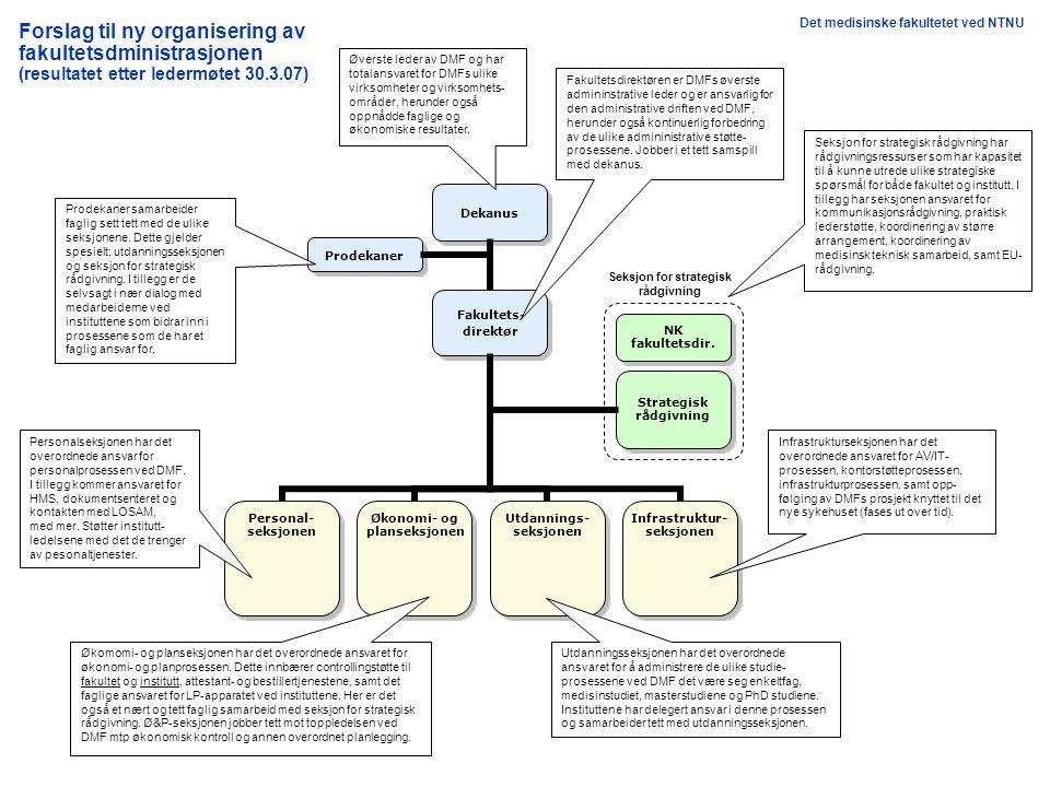 Forslag til ny organisering av fakultetsdministrasjonen (resultatet etter ledermøtet 30.3.07) Dekanus Strategisk rådgivning Strategisk rådgivning NK fakultetsdir.
