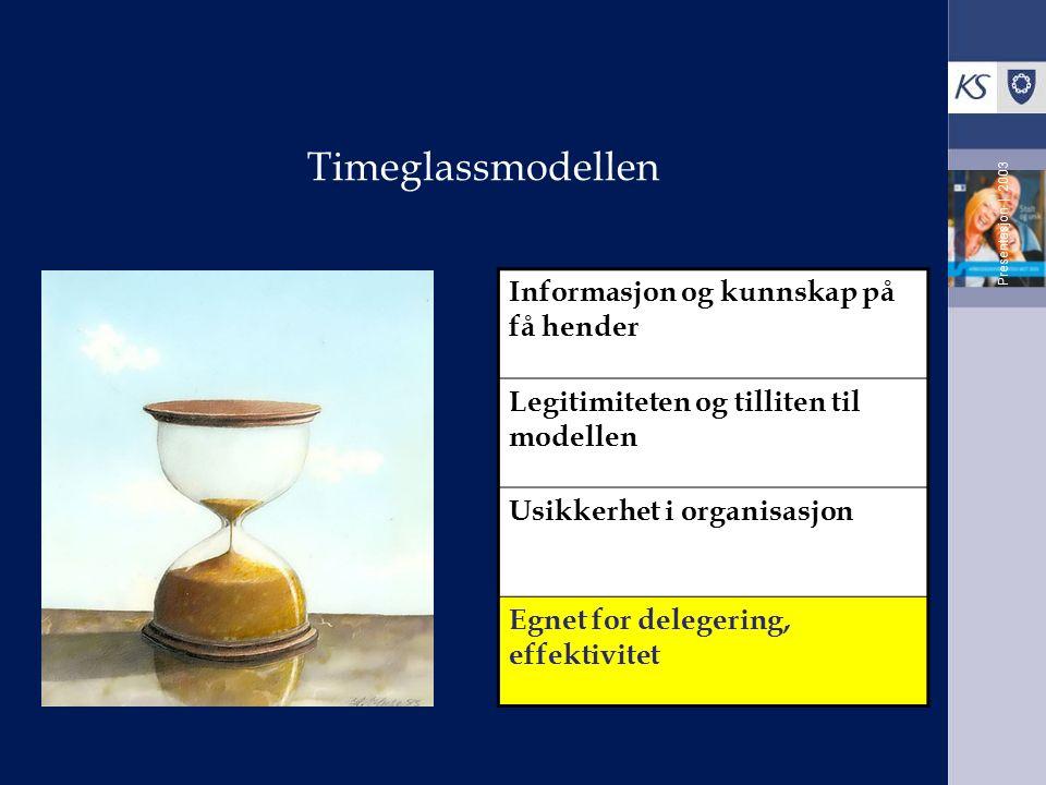 Timeglassmodellen Presentasjon | 2003 Informasjon og kunnskap på få hender Legitimiteten og tilliten til modellen Usikkerhet i organisasjon Egnet for delegering, effektivitet