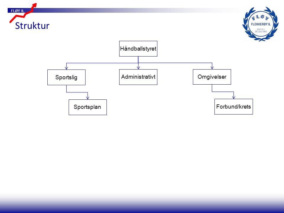 FLØY IL Håndballstyret Struktur Omgivelser Administrativt Sportslig Forbund/krets Sportsplan