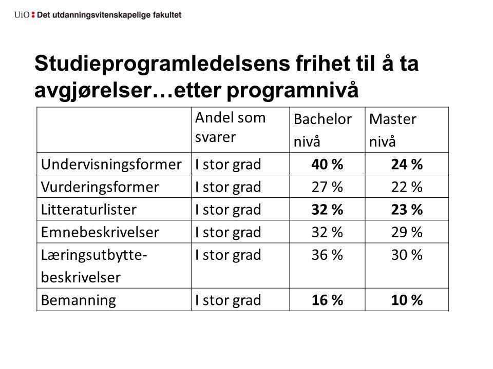 Studieprogramledelsens frihet til å ta avgjørelser…etter programnivå Andel som svarer Bachelor nivå Master nivå UndervisningsformerI stor grad40 %24 %