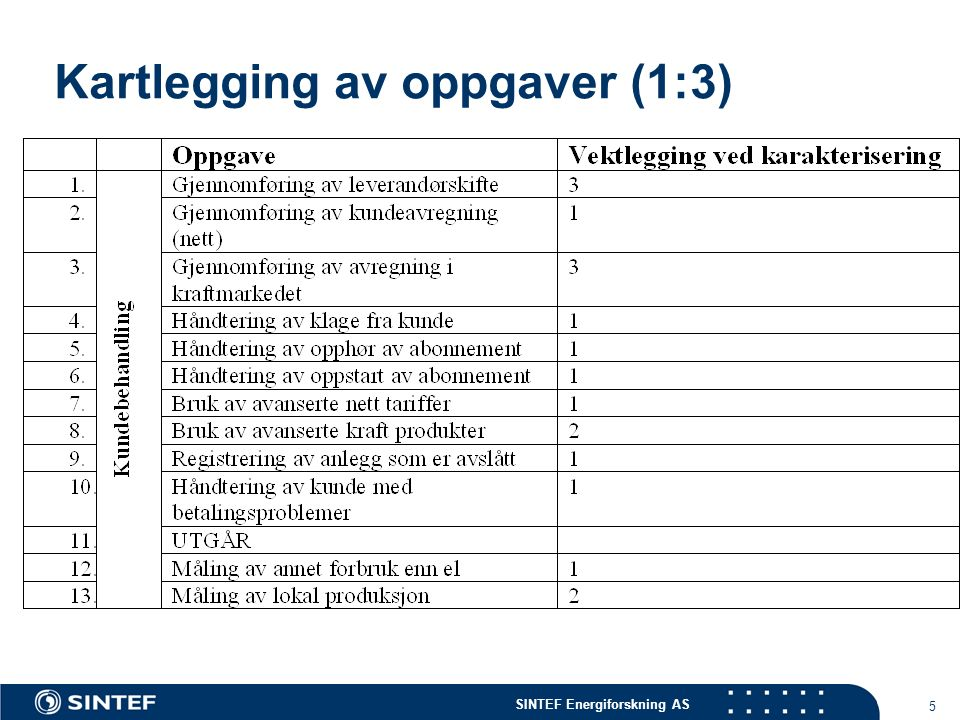 SINTEF Energiforskning AS 6 Kartlegging av oppgaver (2:3)