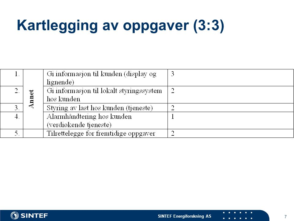SINTEF Energiforskning AS 7 Kartlegging av oppgaver (3:3)