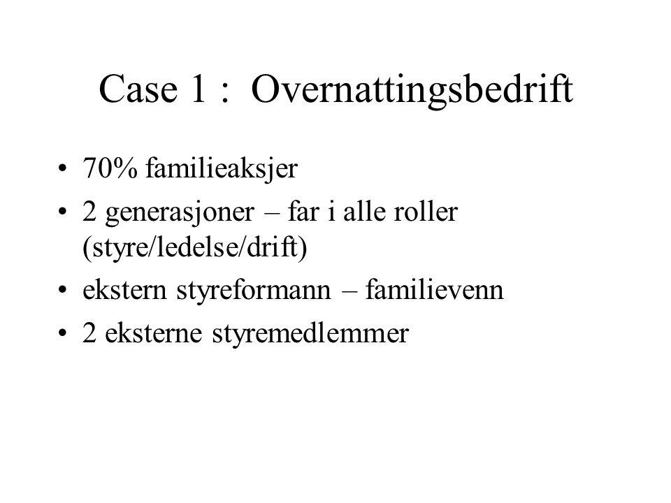 Case 1 : Overnattingsbedrift 70% familieaksjer 2 generasjoner – far i alle roller (styre/ledelse/drift) ekstern styreformann – familievenn 2 eksterne styremedlemmer