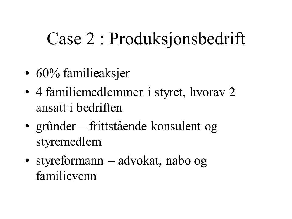 Case 2 : Produksjonsbedrift 60% familieaksjer 4 familiemedlemmer i styret, hvorav 2 ansatt i bedriften grûnder – frittstående konsulent og styremedlem styreformann – advokat, nabo og familievenn