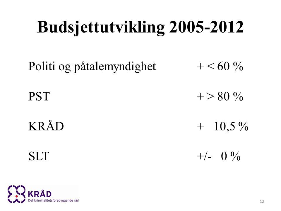 Budsjettutvikling 2005-2012 12 Politi og påtalemyndighet+ < 60 % PST+ > 80 % KRÅD+ 10,5 % SLT+/- 0 %