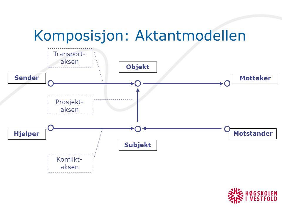 Komposisjon: Aktantmodellen Hjelper Sender Subjekt Objekt Motstander Mottaker Konflikt- aksen Prosjekt- aksen Transport- aksen