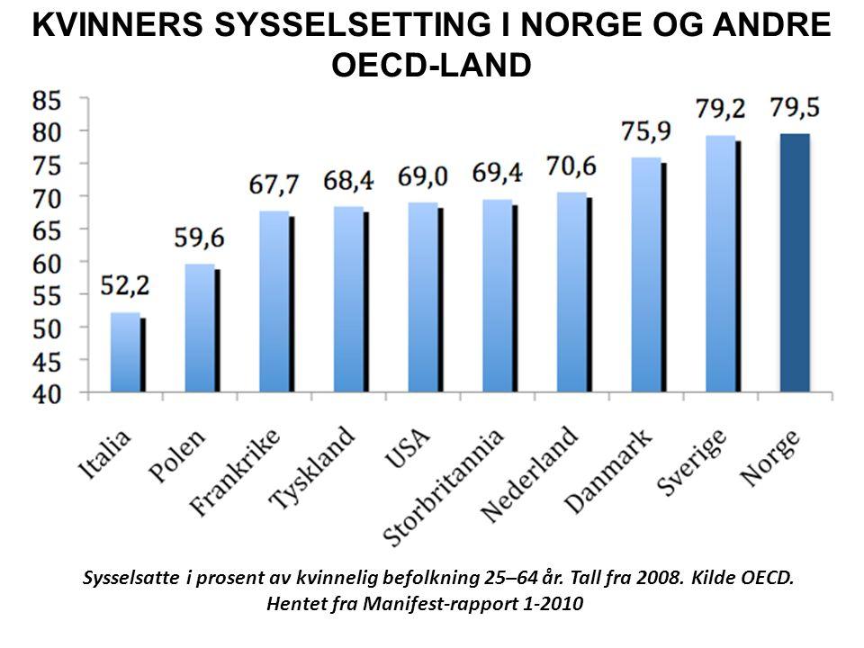Sysselsatte i prosent av kvinnelig befolkning 25–64 år. Tall fra 2008. Kilde OECD. Hentet fra Manifest-rapport 1-2010 KVINNERS SYSSELSETTING I NORGE O
