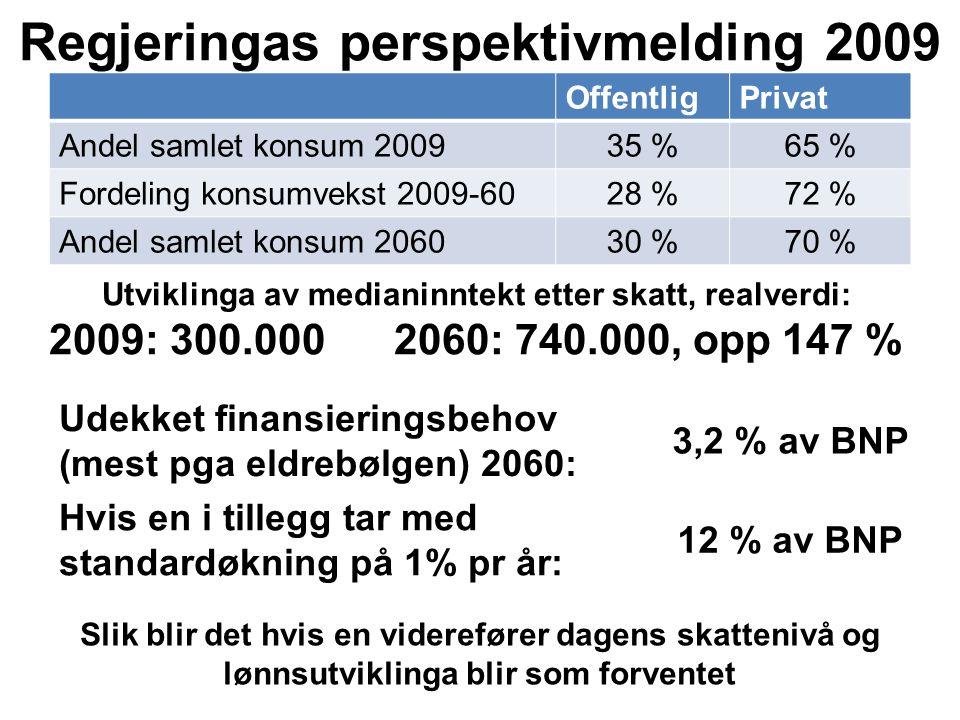 Regjeringas perspektivmelding 2009 OffentligPrivat Andel samlet konsum 200935 %65 % Fordeling konsumvekst 2009-6028 %72 % Andel samlet konsum 206030 %70 % Udekket finansieringsbehov (mest pga eldrebølgen) 2060: 3,2 % av BNP Hvis en i tillegg tar med standardøkning på 1% pr år: 12 % av BNP Slik blir det hvis en viderefører dagens skattenivå og lønnsutviklinga blir som forventet Utviklinga av medianinntekt etter skatt, realverdi: 2009: 300.000 2060: 740.000, opp 147 %