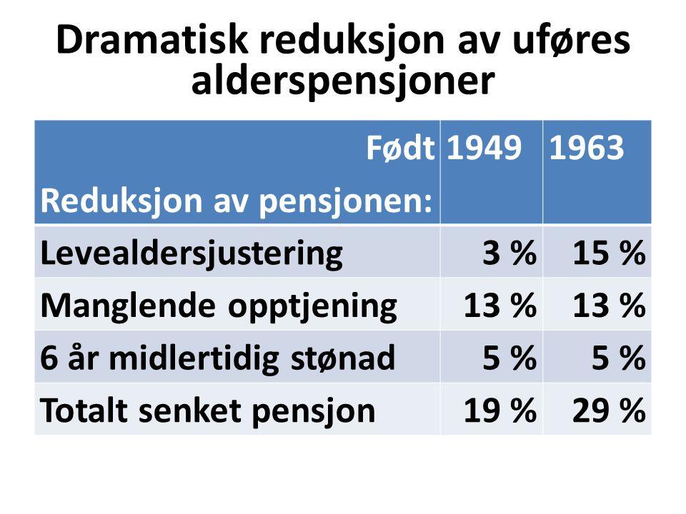 Dramatisk reduksjon av uføres alderspensjoner Født Reduksjon av pensjonen: 19491963 Levealdersjustering3 %15 % Manglende opptjening13 % 6 år midlertidig stønad5 % Totalt senket pensjon19 %29 %