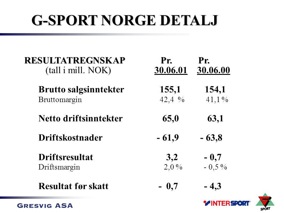 Salg første halvår opp 7% i G-Sport og 5,2% i Intersport kjedens butikker