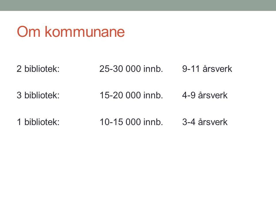 Om kommunane 2 bibliotek:25-30 000 innb.9-11 årsverk 3 bibliotek:15-20 000 innb.4-9 årsverk 1 bibliotek:10-15 000 innb.3-4 årsverk