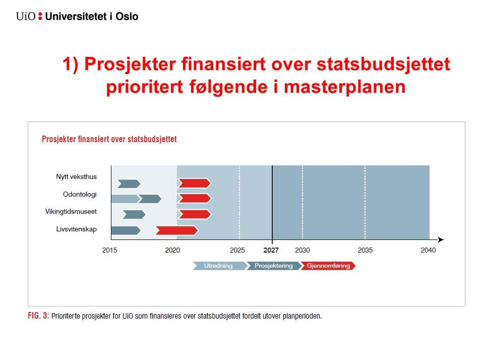 1) Prosjekter finansiert over statsbudsjettet prioritert følgende i masterplanen