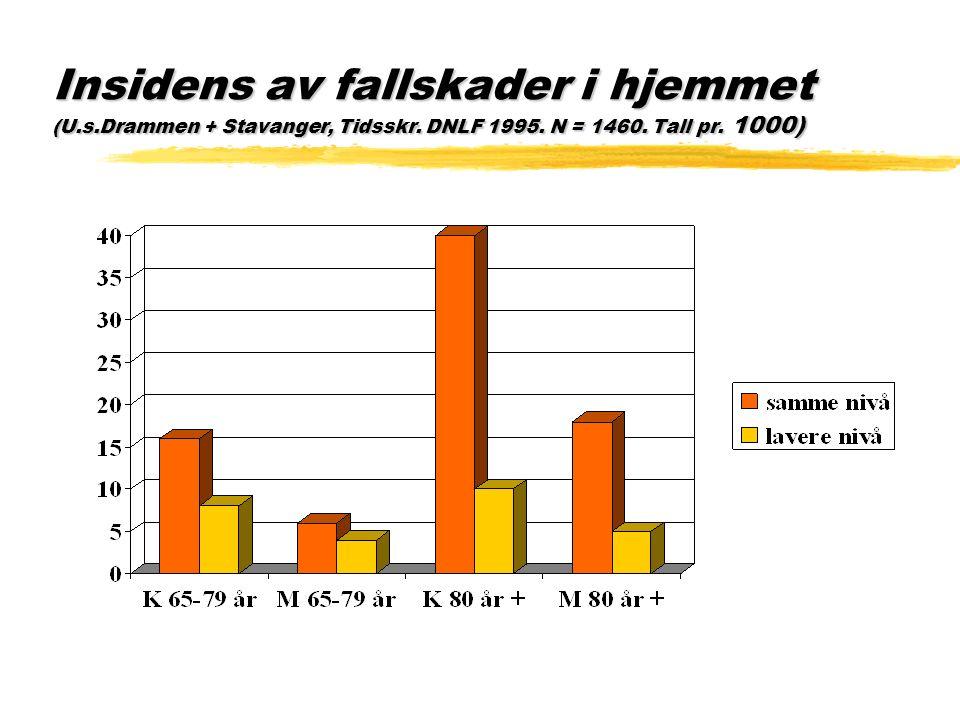 Insidens av fallskader i hjemmet (U.s.Drammen + Stavanger, Tidsskr. DNLF 1995. N = 1460. Tall pr. 1000)