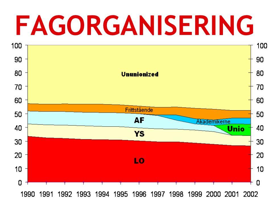YRKESETIKK OG ET BEDRE ARBEIDSLIV13.02.2009side 4 FAGORGANISERING Organisasjonsgraden i Norge ligger på 52-53 prosent.