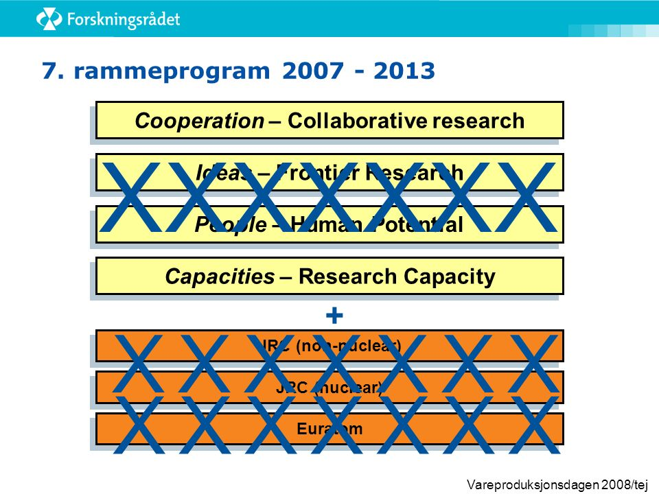 Vareproduksjonsdagen 2008/tej 7. rammeprogram 2007 - 2013 Cooperation – Collaborative research People – Human Potential JRC (nuclear) Ideas – Frontier