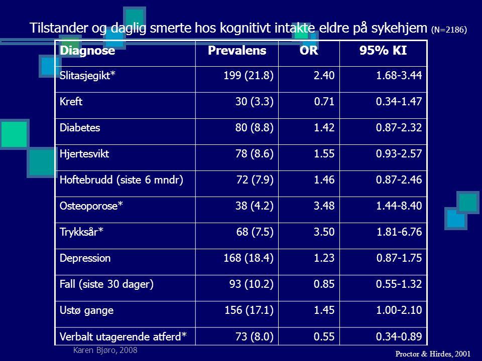 Karen Bjøro, 2008 Tilstander og daglig smerte hos kognitivt intakte eldre på sykehjem (N=2186) DiagnosePrevalensOR95% KI Slitasjegikt*199 (21.8)2.401.68-3.44 Kreft30 (3.3)0.710.34-1.47 Diabetes80 (8.8)1.420.87-2.32 Hjertesvikt78 (8.6)1.550.93-2.57 Hoftebrudd (siste 6 mndr)72 (7.9)1.460.87-2.46 Osteoporose*38 (4.2)3.481.44-8.40 Trykksår*68 (7.5)3.501.81-6.76 Depression168 (18.4)1.230.87-1.75 Fall (siste 30 dager)93 (10.2)0.850.55-1.32 Ustø gange156 (17.1)1.451.00-2.10 Verbalt utagerende atferd*73 (8.0)0.550.34-0.89 Proctor & Hirdes, 2001