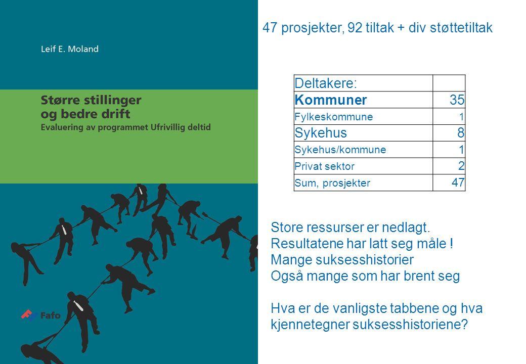 47 prosjekter, 92 tiltak + div støttetiltak Deltakere: Kommuner35 Fylkeskommune1 Sykehus8 Sykehus/kommune 1 Privat sektor 2 Sum, prosjekter 47 Store ressurser er nedlagt.