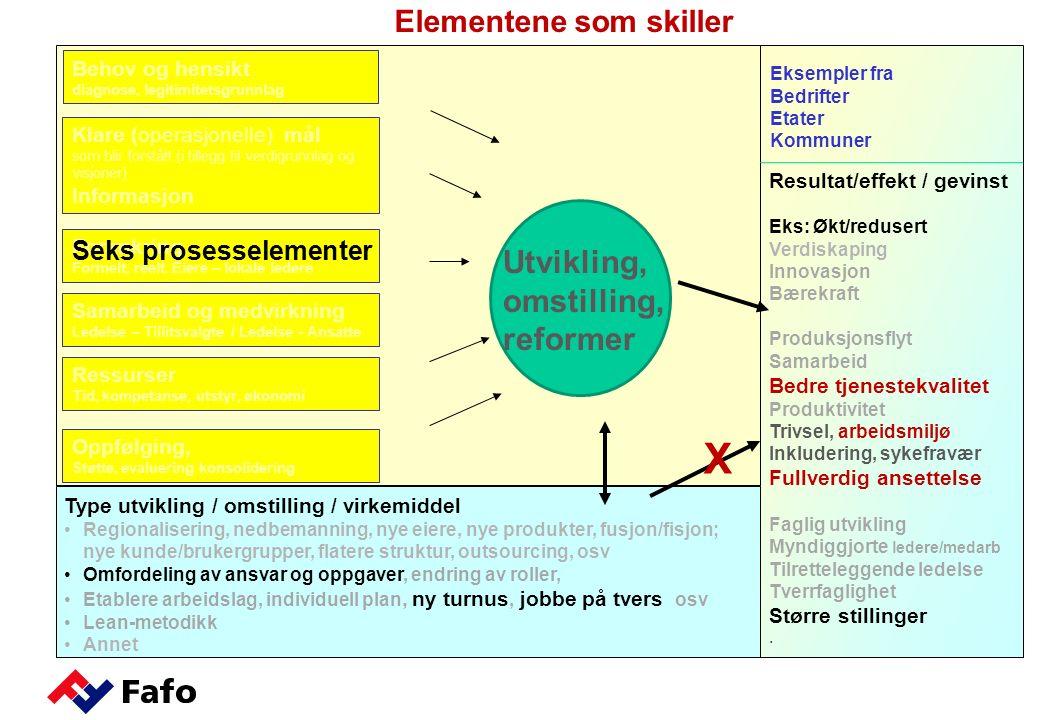 Eksempler fra Bedrifter Etater Kommuner Klare (operasjonelle) mål som blir forstått (i tillegg til verdigrunnlag og visjoner) Informasjon Forankring Formelt, reelt.
