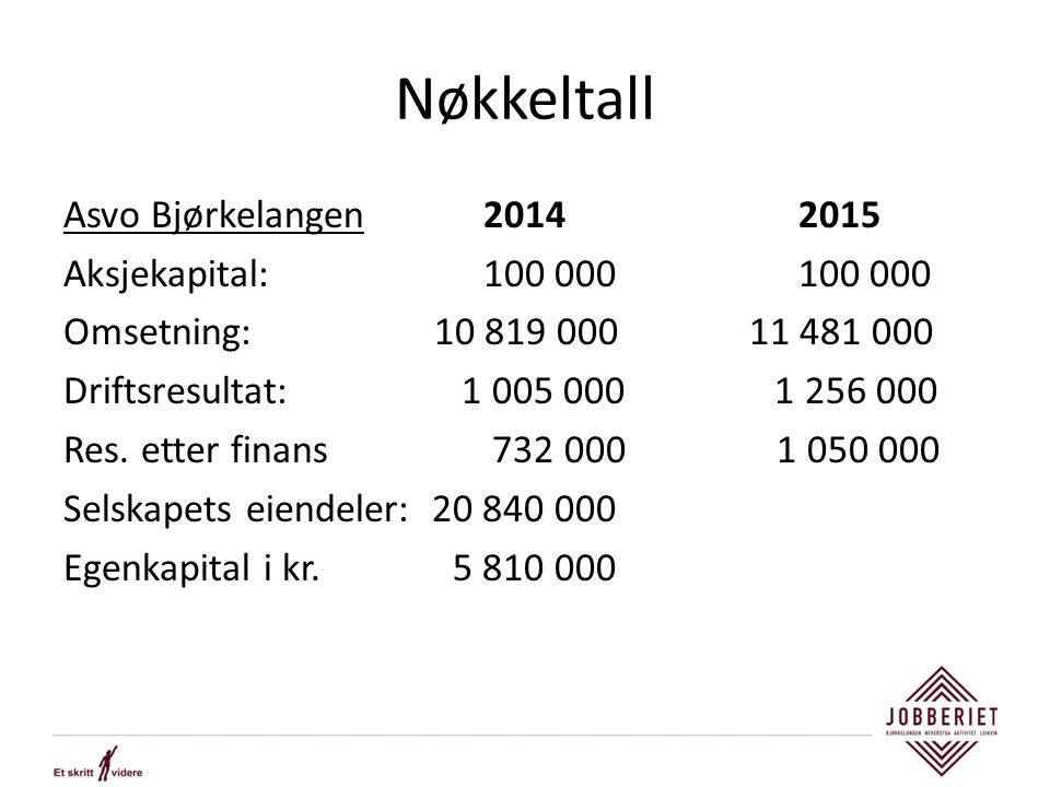 Nøkkeltall Asvo Bjørkelangen2014 2015 Aksjekapital:100 000100 000 Omsetning: 10 819 000 11 481 000 Driftsresultat: 1 005 000 1 256 000 Res. etter fina