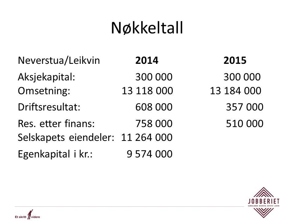 Nøkkeltall Neverstua/Leikvin2014 2015 Aksjekapital:300 000300 000 Omsetning: 13 118 000 13 184 000 Driftsresultat:608 000 357 000 Res. etter finans:75