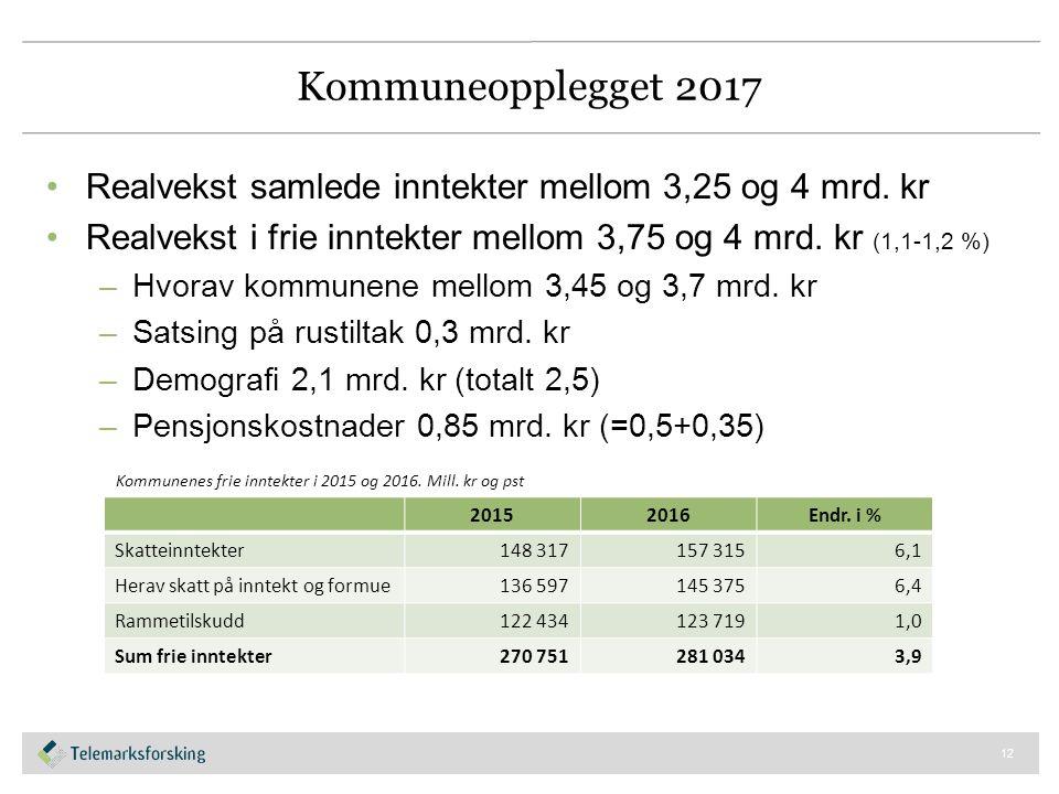 Kommuneopplegget 2017 Realvekst samlede inntekter mellom 3,25 og 4 mrd.